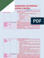 Cuadro Comparativo de Autores y Teorias