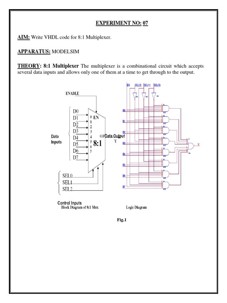 Vhdl Code For 81 Multiplexer Logic Diagram Of