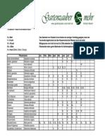 Kräuter - Sammelkalender