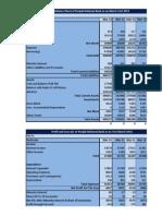 PNB & SBI Cost Of Capital
