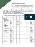 List of Standard Makes