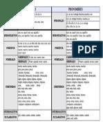 Determinantes y Pronombres-cuadro