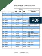 Αντιστοιχίσεις υλικών ASTM-DIN
