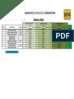 GP1_2014_Clasificación_90Kgs