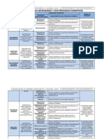 Cartel de Capacidades y Sus Procesos Cognitivos