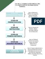 Esquema de La Averiguacion Previa, Proceso y Ejecucion