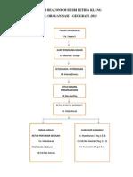 Carta Organisasi Geografi