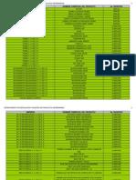 Productos Alimenticios Registrados Mayo 2012
