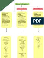 Sistemas de Ecuaciones' Mapa