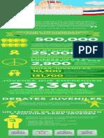 Infografía # 5