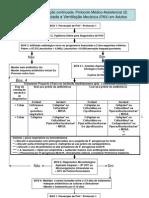 Pneumonia Associada a Ventilação Mecânica (PAV) em Adultos