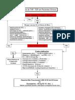 Profilaxia de TVP / TEP em Pacientes Clínicos