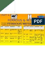 Ferrous & Non-Ferrous