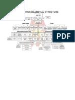 pnp  Organizational Structure