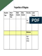 properties of magma chart