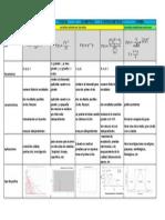 Cuadro-Comparativo Distribuciones 2