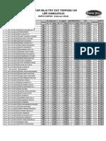 Hasil Try Out Gama Jogja - Peringkat (15 Feb 2014)