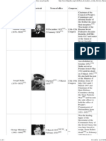 List of Leaders of the Soviet Union