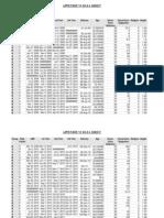 Research Staff Data