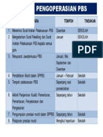 Jadual Pengoperasian Pbs 2013