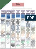 Mapa Teorias Economicas.doc