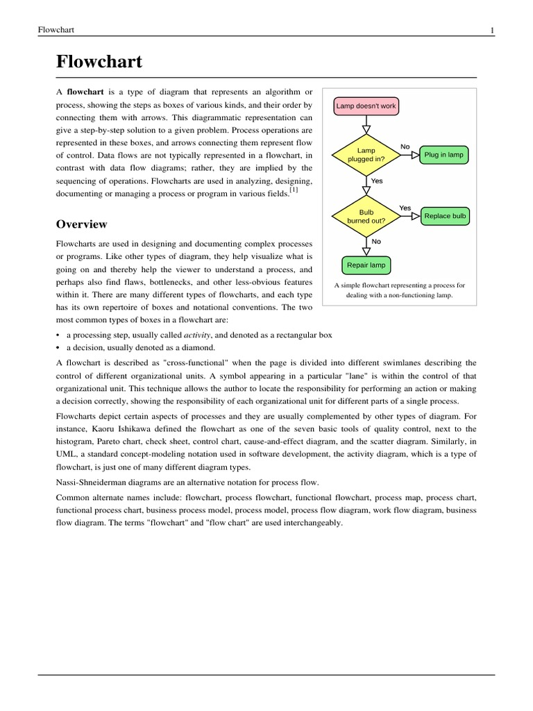 Example Wikipedia Flowcharts Conceptual Model Visual Journalism