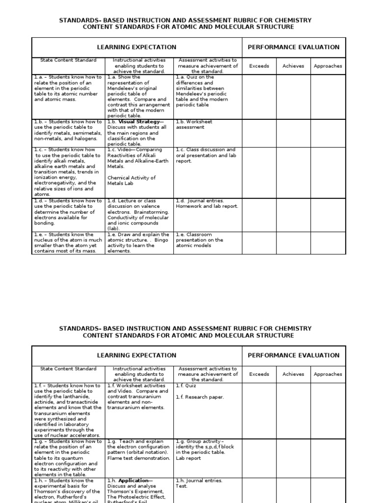 Standards based instruction and assessment rubric for chemistry standards based instruction and assessment rubric for chemistry content standards chemical bond periodic table urtaz Choice Image