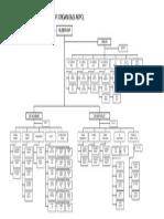 Struktur Organisasi Akpol