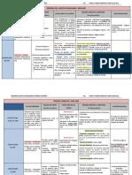 Comparativa Constituciones-resumen TEORIA DEL ESTADO CONSTITUCIONAL