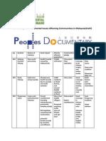 List of Major Environmental Issues Jpeg