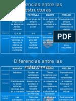 8 Diferencias Entre Las Estructuras