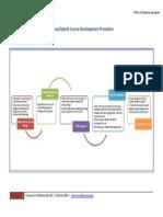 Online Course Development Procedure