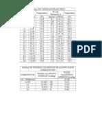 Tabelas PCI