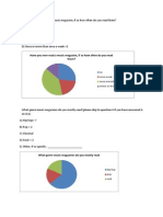 Magazine research Questionnaire Results - Task 7a