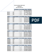 SEHS Cutoff Scores 2014-2015