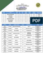 tabla y resultados feb 23