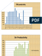 productivity of TL project