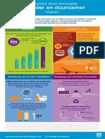 NL Infographic Philips Sustainability Update 2013