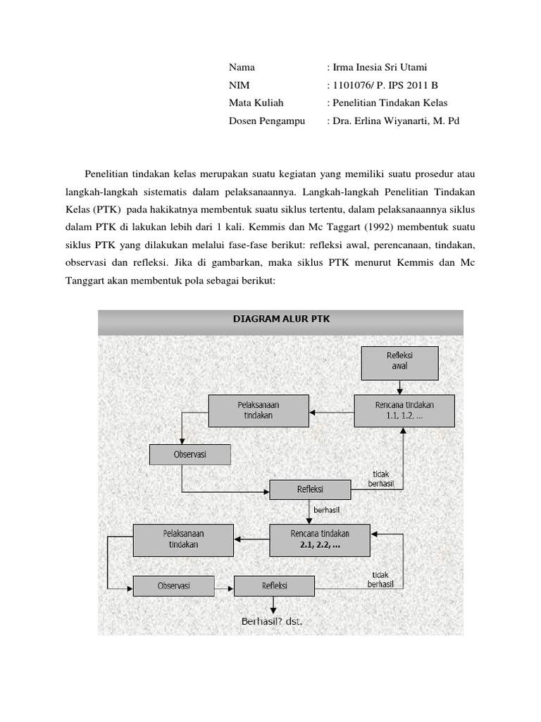 Langkah2 penelitian tindakan kelas menurut kemmis dan mc taggart ccuart Gallery