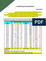 Argentina – Credit Default Swaps and International Reserves