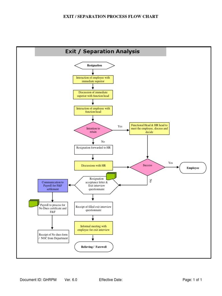 bmw internal communications process flowchart ticket template for 1509343815 bmw internal communications process flowcharthtml data flow chart example bmw - Hr Process Flow Chart Examples