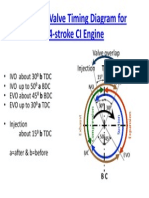 Typical Valve Timing Diagram for CI Engine
