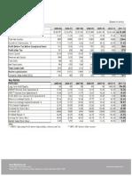 HMCL Financials at a Glance1