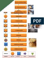 Diagrama de Elaboracion Pan