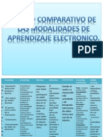 Cuadro Comparativo de la educación electrónica DARELA.