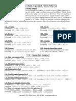 guitar- Important_Scale_Sequences.pdf