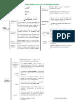 Diferencias Entre Un Proceso Batch y Un Proceso Continuo
