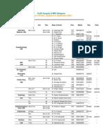 KLE Doctors List