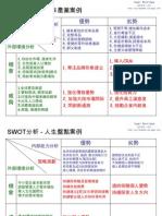 SWOT分析,企業與個人案例分析
