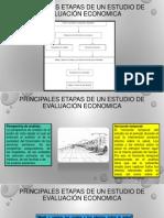Principales etapas de un estudio de evaluación economica